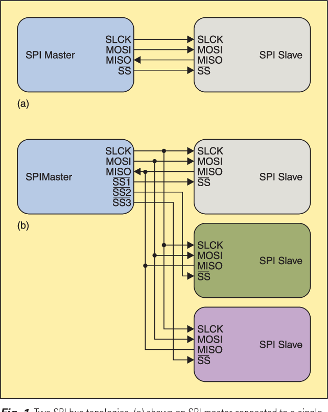 An introduction to I2C and SPI protocols - Semantic Scholar