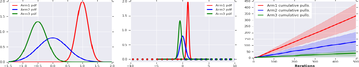 Figure 2 for Robustness Guarantees for Mode Estimation with an Application to Bandits