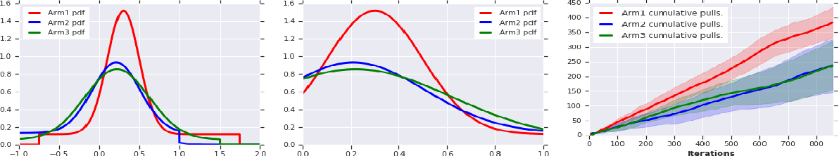 Figure 3 for Robustness Guarantees for Mode Estimation with an Application to Bandits