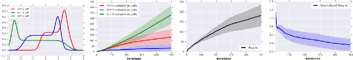Figure 4 for Robustness Guarantees for Mode Estimation with an Application to Bandits