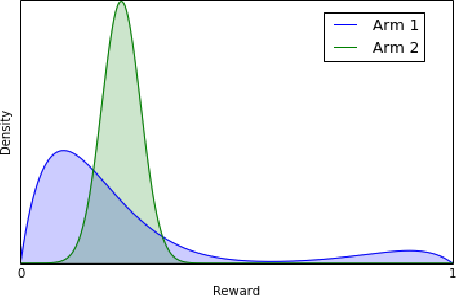 Figure 1 for Robustness Guarantees for Mode Estimation with an Application to Bandits