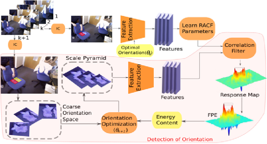 Figure 1 for Learning Rotation Adaptive Correlation Filters in Robust Visual Object Tracking
