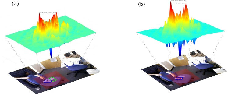 Figure 3 for Learning Rotation Adaptive Correlation Filters in Robust Visual Object Tracking
