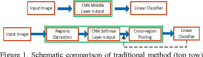 Figure 1 for Deep Attributes from Context-Aware Regional Neural Codes