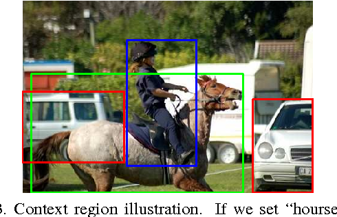 Figure 4 for Deep Attributes from Context-Aware Regional Neural Codes
