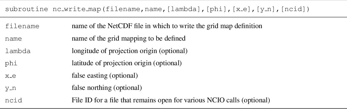 Table 6 from NCIO 1 0: a simple Fortran NetCDF interface - Semantic