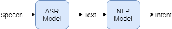 Figure 1 for Ensemble Chinese End-to-End Spoken Language Understanding for Abnormal Event Detection from audio stream