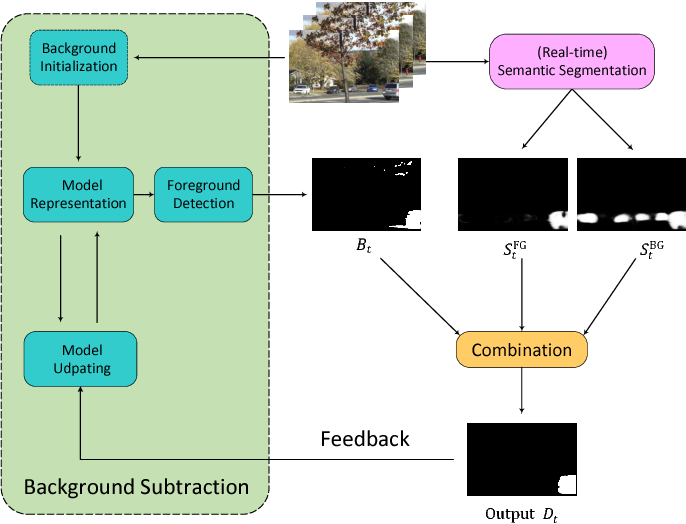Figure 1 for Background Subtraction with Real-time Semantic Segmentation