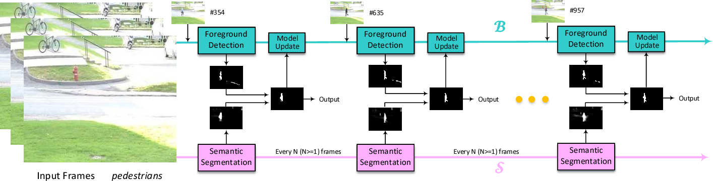 Figure 2 for Background Subtraction with Real-time Semantic Segmentation