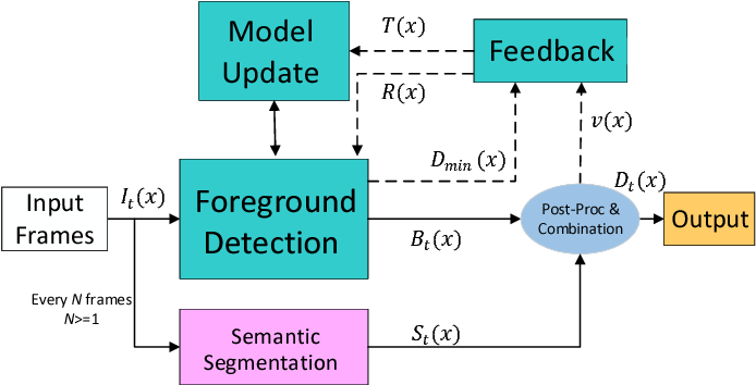 Figure 3 for Background Subtraction with Real-time Semantic Segmentation