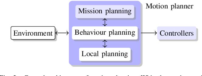 Figure 2 for Design Space of Behaviour Planning for Autonomous Driving