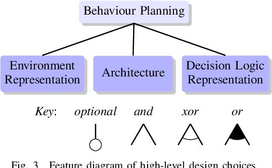Figure 3 for Design Space of Behaviour Planning for Autonomous Driving