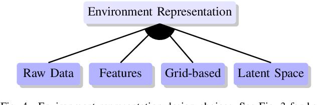 Figure 4 for Design Space of Behaviour Planning for Autonomous Driving