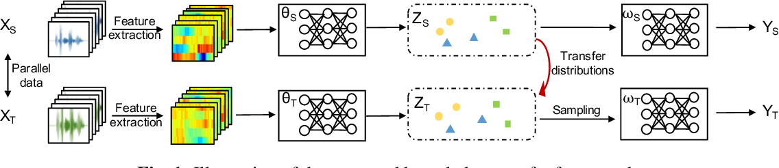 Figure 1 for A Variational Bayesian Approach to Learning Latent Variables for Acoustic Knowledge Transfer