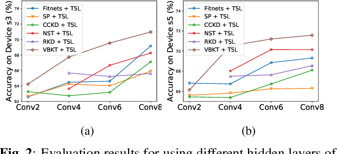Figure 3 for A Variational Bayesian Approach to Learning Latent Variables for Acoustic Knowledge Transfer