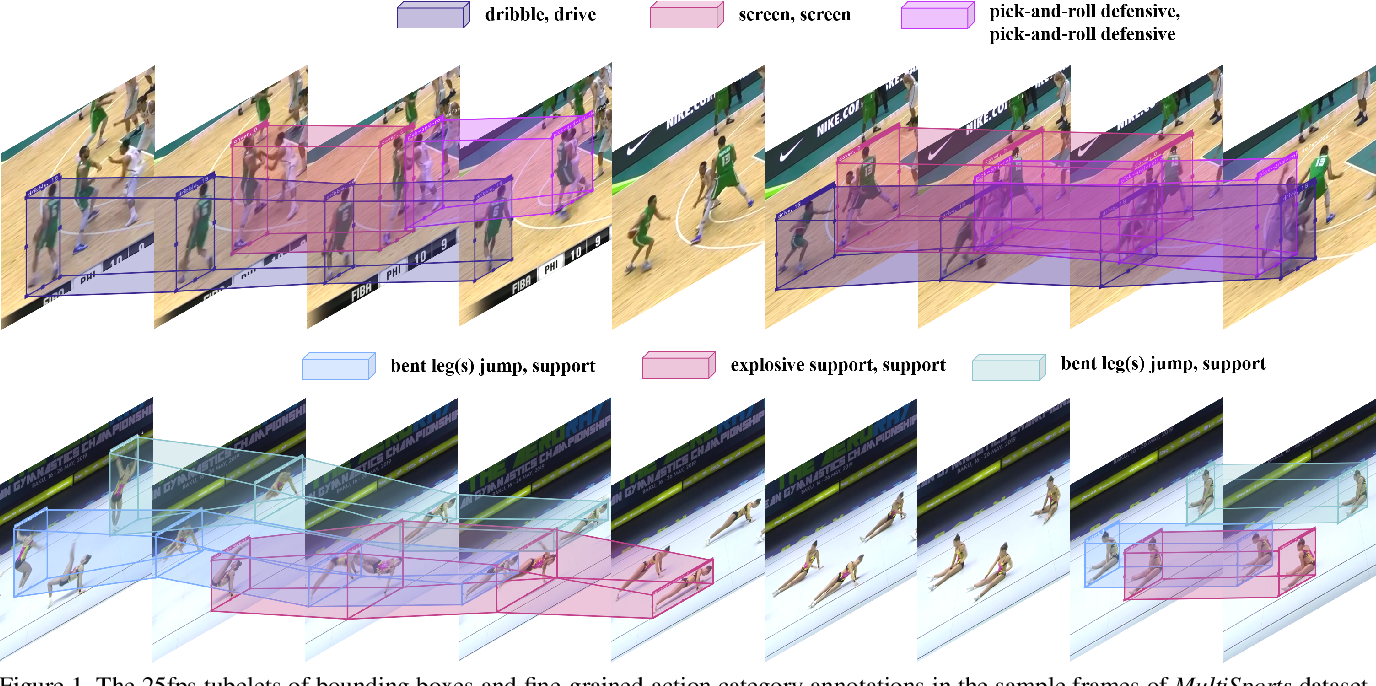 Figure 1 for MultiSports: A Multi-Person Video Dataset of Spatio-Temporally Localized Sports Actions