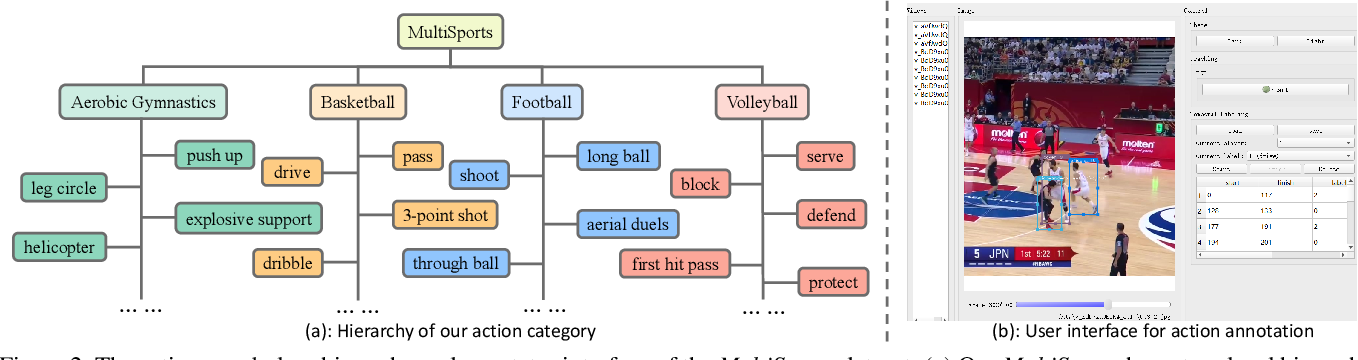 Figure 3 for MultiSports: A Multi-Person Video Dataset of Spatio-Temporally Localized Sports Actions