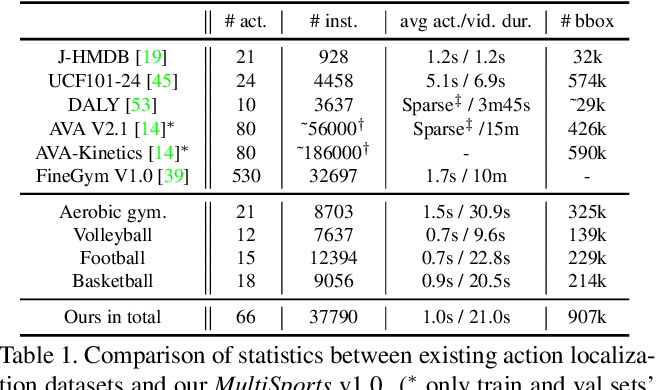 Figure 2 for MultiSports: A Multi-Person Video Dataset of Spatio-Temporally Localized Sports Actions