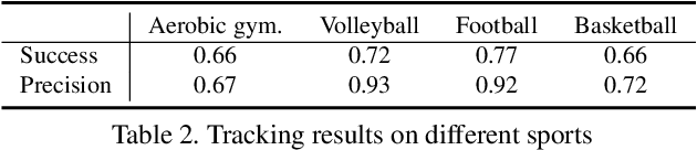 Figure 4 for MultiSports: A Multi-Person Video Dataset of Spatio-Temporally Localized Sports Actions