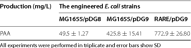 Table 3 from Metabolic engineering of Escherichia coli to