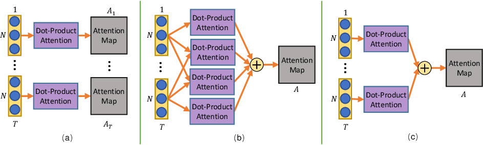 Figure 1 for Decoupled Spatial-Temporal Attention Network for Skeleton-Based Action Recognition
