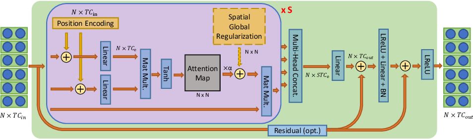 Figure 3 for Decoupled Spatial-Temporal Attention Network for Skeleton-Based Action Recognition