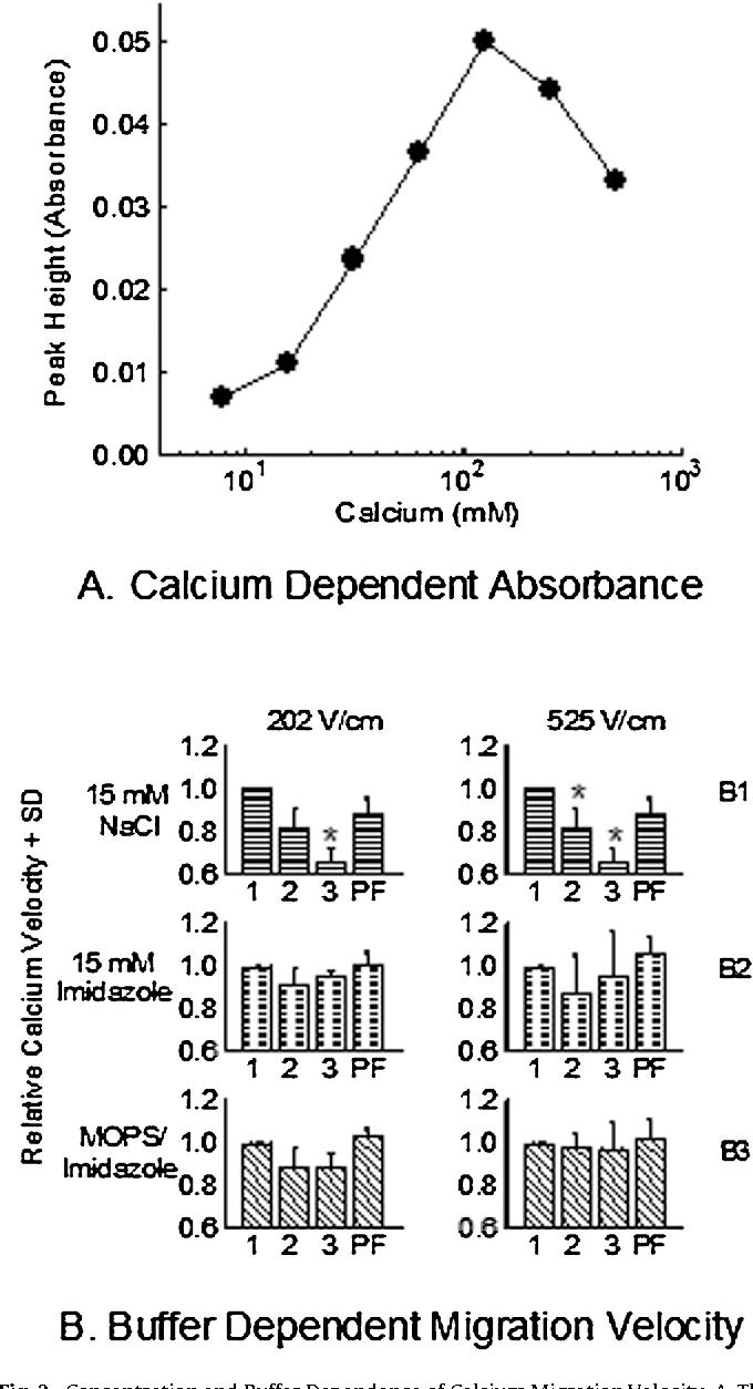 Near Membrane Electric Field Calcium Ion Dehydration Semantic Scholar