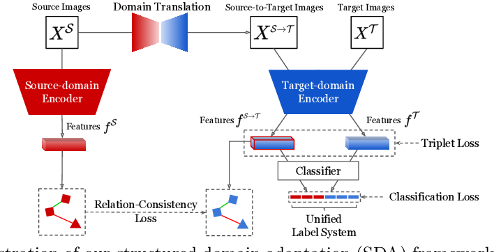 Figure 3 for Structured Domain Adaptation for Unsupervised Person Re-identification