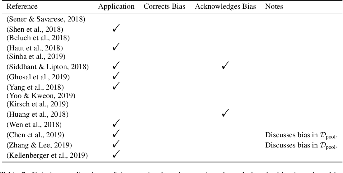 Figure 4 for On Statistical Bias In Active Learning: How and When To Fix It