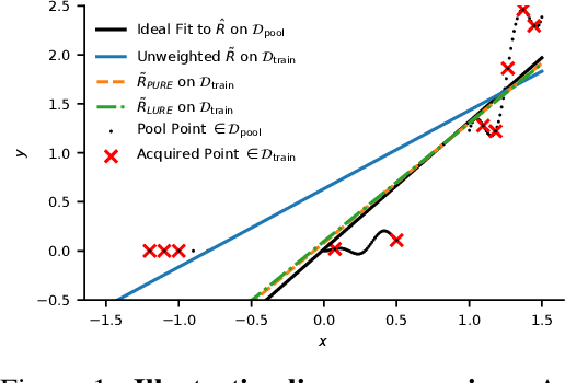 Figure 1 for On Statistical Bias In Active Learning: How and When To Fix It