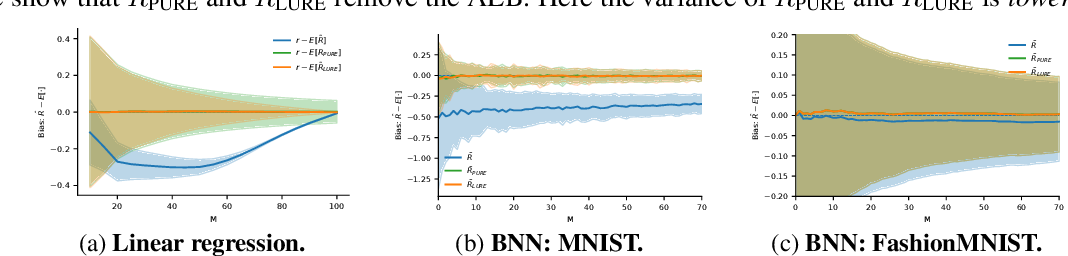 Figure 3 for On Statistical Bias In Active Learning: How and When To Fix It