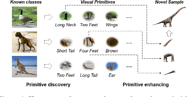 Figure 1 for Compositional Few-Shot Recognition with Primitive Discovery and Enhancing