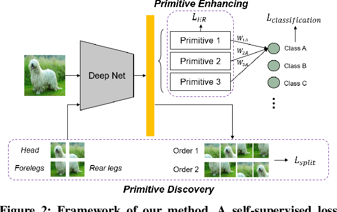 Figure 3 for Compositional Few-Shot Recognition with Primitive Discovery and Enhancing