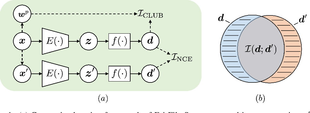 Figure 2 for FairFil: Contrastive Neural Debiasing Method for Pretrained Text Encoders