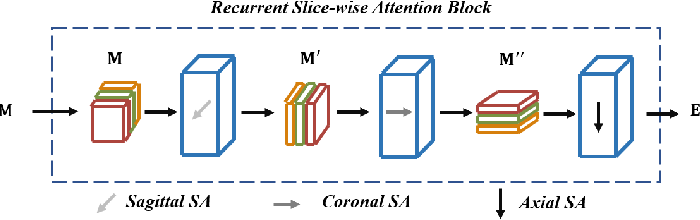 Figure 4 for RSANet: Recurrent Slice-wise Attention Network for Multiple Sclerosis Lesion Segmentation