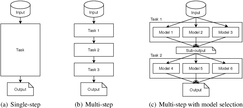 Figure 1 for Event Classification with Multi-step Machine Learning