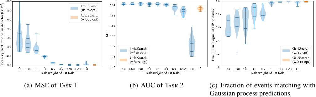 Figure 4 for Event Classification with Multi-step Machine Learning