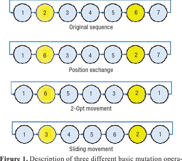 Figure 1. Description of three different basic mutation operations.