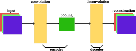 Figure 1 for A Particle Swarm Optimization-based Flexible Convolutional Auto-Encoder for Image Classification