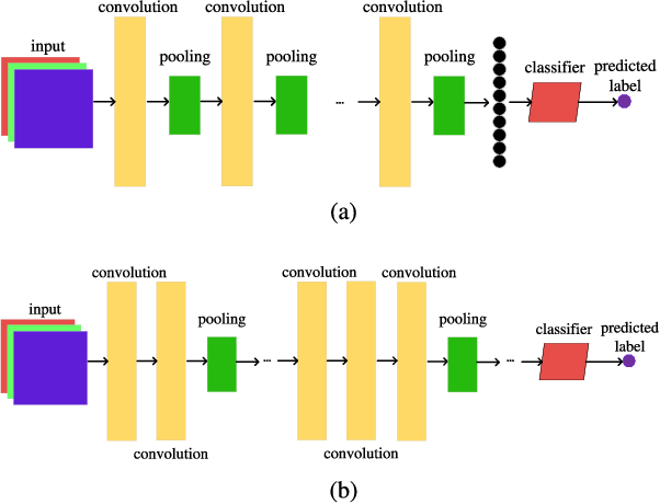 Figure 2 for A Particle Swarm Optimization-based Flexible Convolutional Auto-Encoder for Image Classification