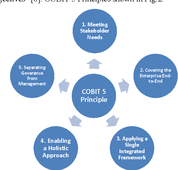 Figure 2 from Information technology audit for management