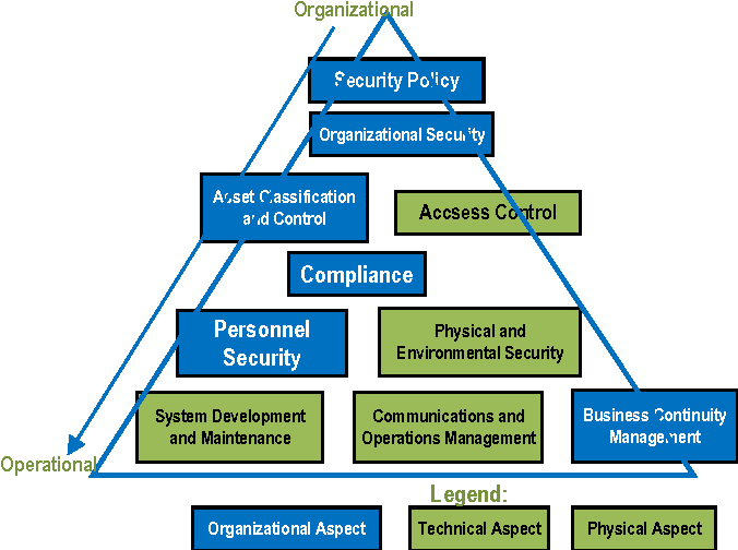 Figure 4 from Information technology audit for management