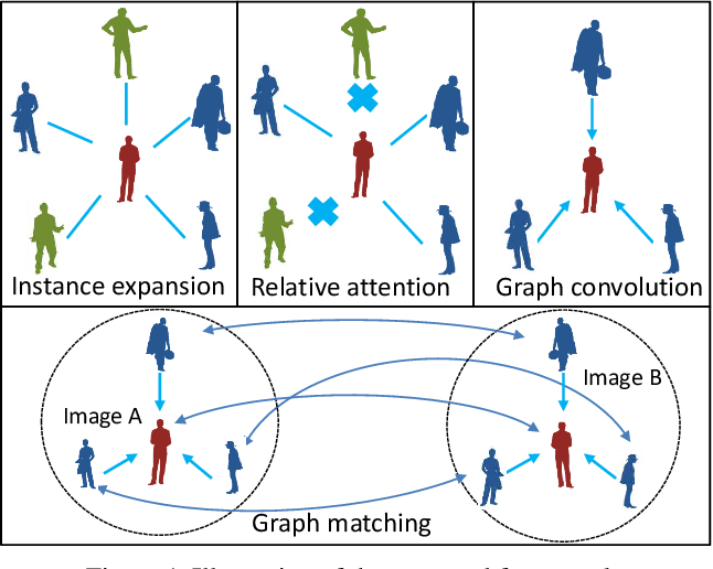 Figure 1 for Learning Context Graph for Person Search