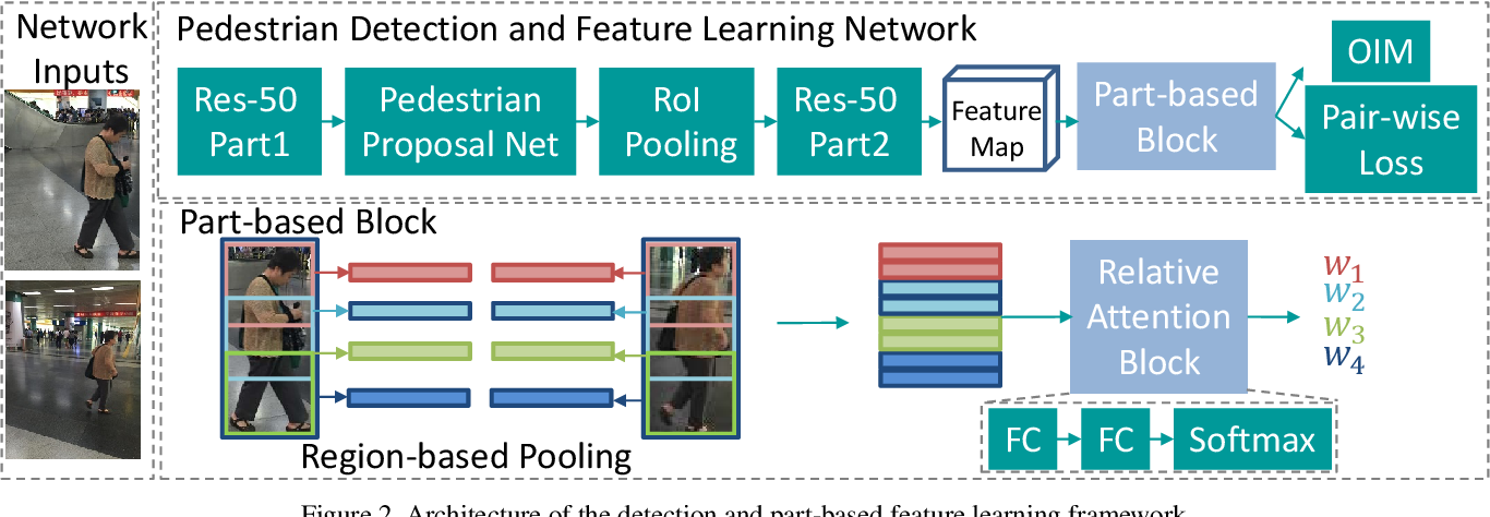 Figure 3 for Learning Context Graph for Person Search