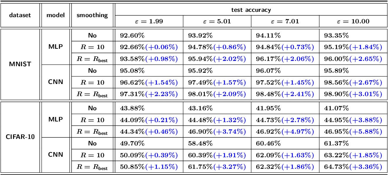 Figure 4 for DPlis: Boosting Utility of Differentially Private Deep Learning via Randomized Smoothing