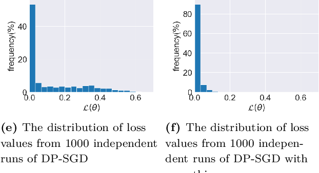 Figure 3 for DPlis: Boosting Utility of Differentially Private Deep Learning via Randomized Smoothing