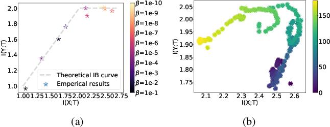 Figure 1 for Deep Deterministic Information Bottleneck with Matrix-based Entropy Functional