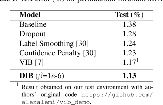 Figure 2 for Deep Deterministic Information Bottleneck with Matrix-based Entropy Functional