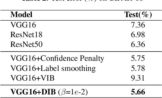 Figure 3 for Deep Deterministic Information Bottleneck with Matrix-based Entropy Functional