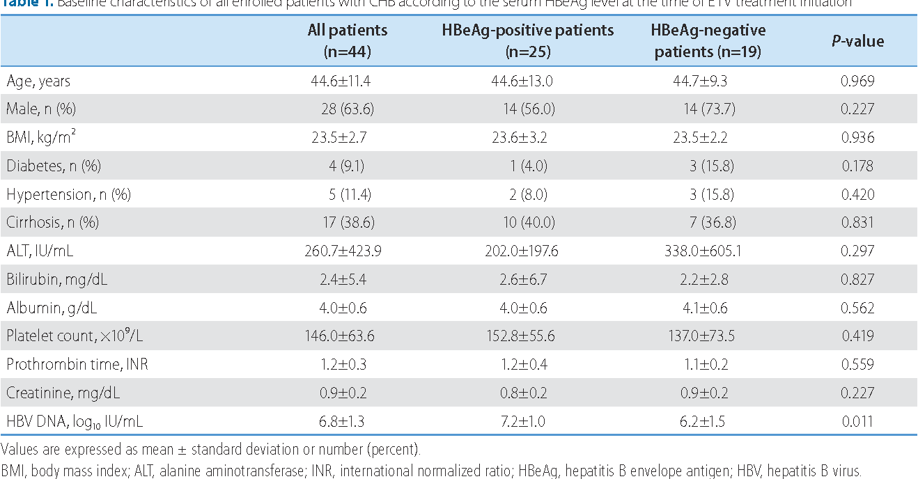 Table 1. Baseline characteristics of all enrolled patients with CHB according to the serum HBeAg level at the time of ETV treatment initiation